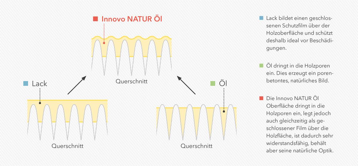 Innovo_Natur_Oel